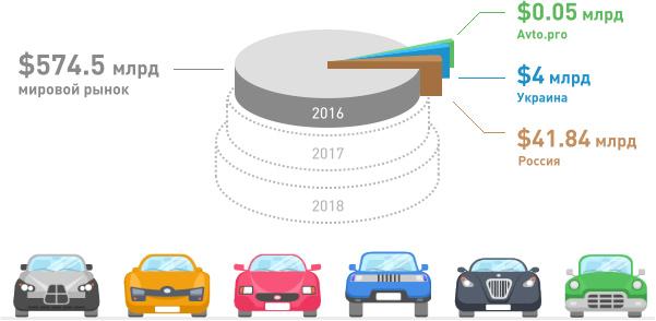 Бизнес-форум «Avto.Pro Инновации 2016» - картина рынка продажи автозапчастей
