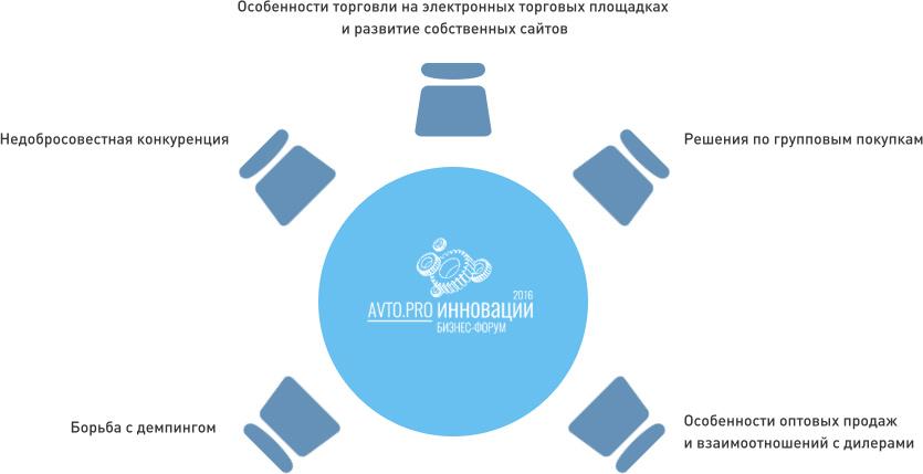 Выстраивание бизнеса продажи запчастей и качественное обслуживание клиента, Новая Почта на форуме Автопро.